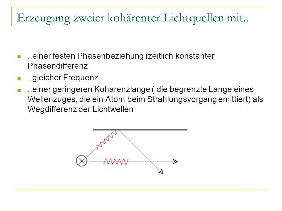 Erzeugung zweier kohärenter Lichtquellen mit....einer festen Phasenbeziehung (zeitlich konstanter Phasendifferenz..gleicher Frequenz..einer geringeren Kohärenzlänge ( die begrenzte Länge eines Wellenzuges, die ein Atom beim Strahlungsvorgang emittiert) als Wegdifferenz der Lichtwellen