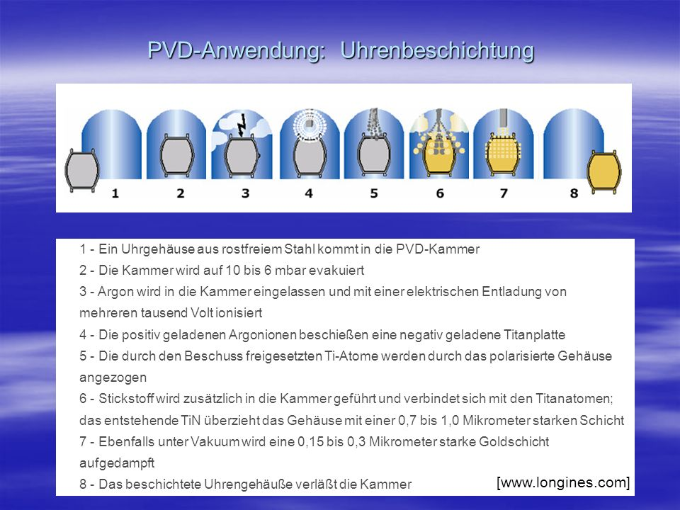 PVD-Anwendung: Uhrenbeschichtung 1 - Ein Uhrgehäuse aus rostfreiem Stahl kommt in die PVD-Kammer 2 - Die Kammer wird auf 10 bis 6 mbar evakuiert 3 - A