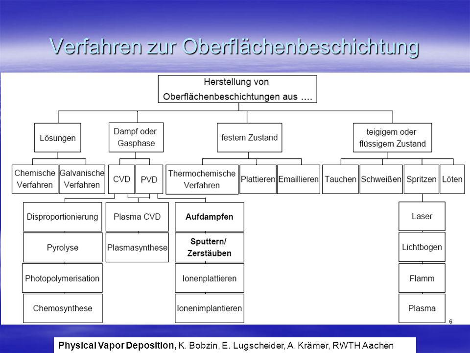 Verfahren zur Oberflächenbeschichtung Physical Vapor Deposition, K. Bobzin, E. Lugscheider, A. Krämer, RWTH Aachen