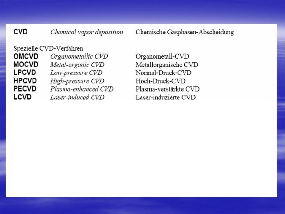 PVD - Verfahren