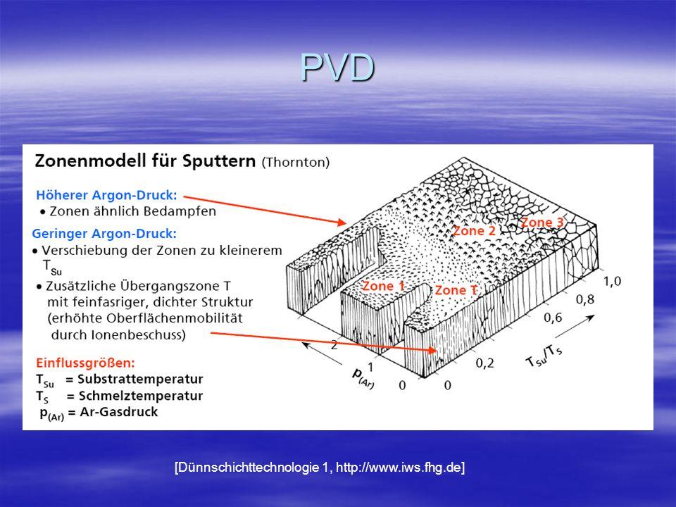 Thornton-Zonen Dissertation Yvette Dietzel, Beschichtung von textilen Flächen mit den PVD-Technologien reaktives Vakuumbogen- Verdampfen und reaktives Magnetron-Sputtern , TU-Dresden