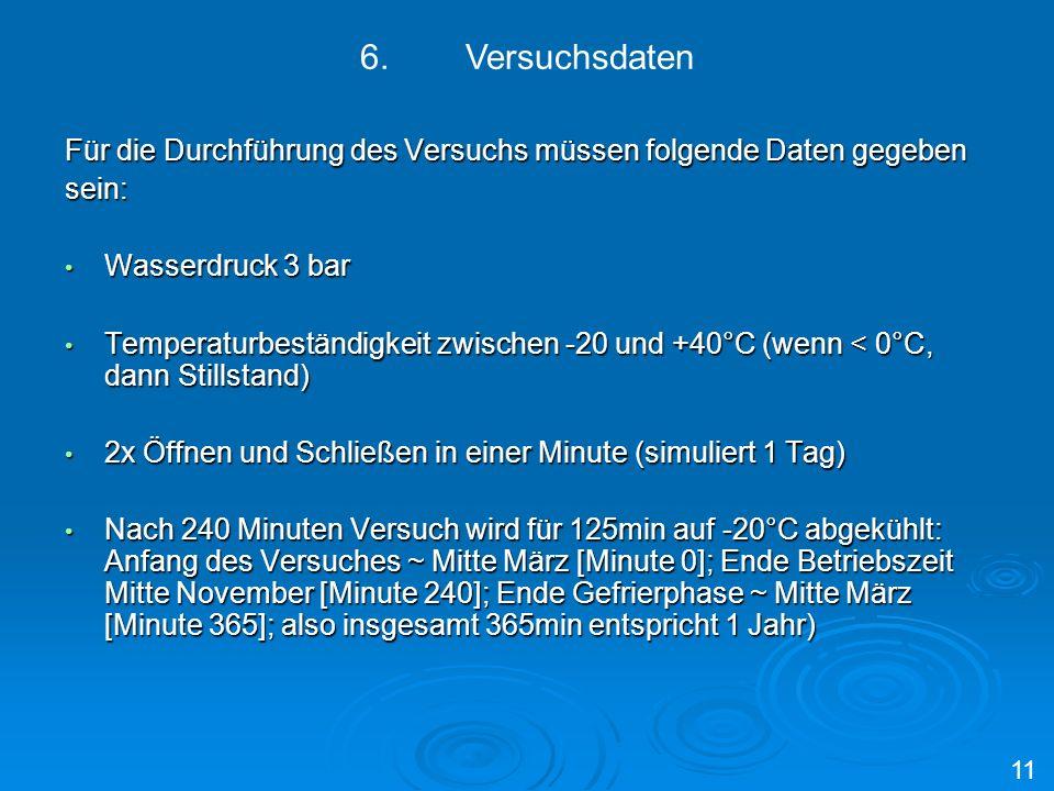 Für die Durchführung des Versuchs müssen folgende Daten gegeben sein: Wasserdruck 3 bar Wasserdruck 3 bar Temperaturbeständigkeit zwischen -20 und +40