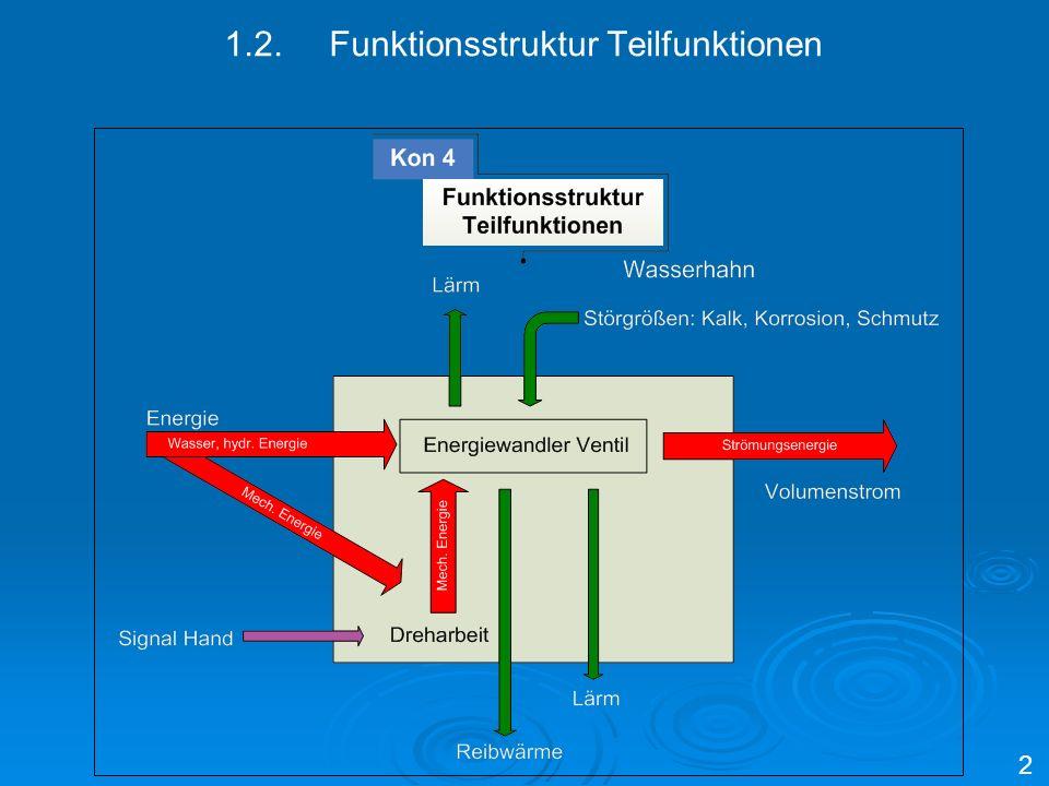 1.2.Funktionsstruktur Teilfunktionen 2
