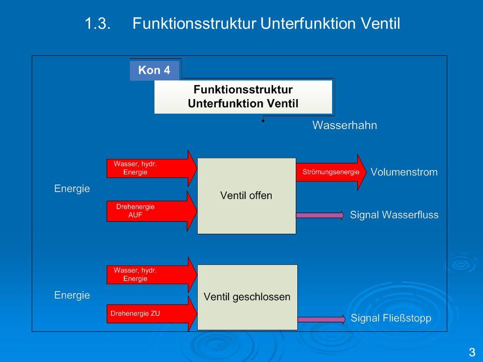 1.3.Funktionsstruktur Unterfunktion Ventil 3