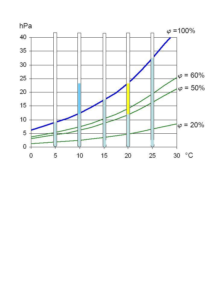 +p -p + - Kühlt man ungesättigte Luft ab, steigt die relative Feuchte an Erwärmt man ungesättigte Luft, sinkt die relative Feuchte ab Verdichtet man ungesättigte Luft bei konstanter Temperatur, steigt die relative Feuchte an Entspannt man ungesättigte Luft bei konstanter Temperatur, sinkt die relative Feuchte ab °C hPa Temperatur Dampfdruck 100% 60% 50% 10%
