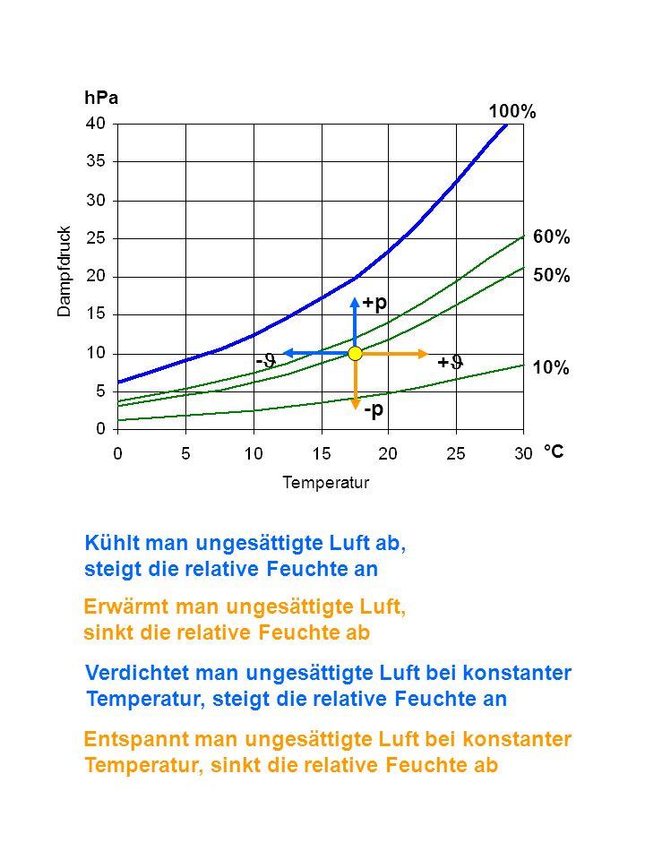 +p -p + - Kühlt man ungesättigte Luft ab, steigt die relative Feuchte an Erwärmt man ungesättigte Luft, sinkt die relative Feuchte ab Verdichtet man u