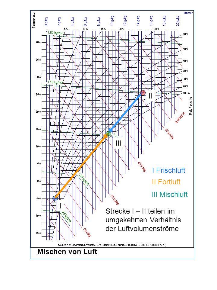 I Frischluft II Fortluft III Mischluft I II Strecke I – II teilen im umgekehrten Verhältnis der Luftvolumenströme Mischen von Luft III