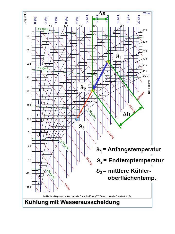 x h 3 2 1 1 = Anfangstemperatur 2 = Endtemptemperatur 3 = mittlere Kühler- oberflächentemp. Kühlung mit Wasserausscheidung