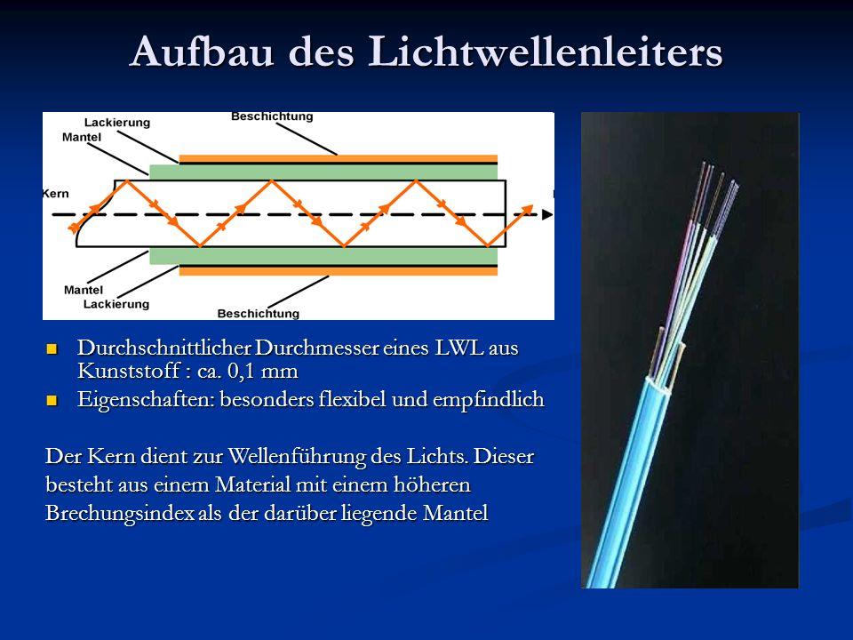 Aufbau des Lichtwellenleiters Durchschnittlicher Durchmesser eines LWL aus Kunststoff : ca. 0,1 mm Durchschnittlicher Durchmesser eines LWL aus Kunsts