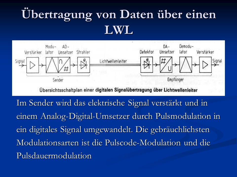 Übertragung von Daten über einen LWL Im Sender wird das elektrische Signal verstärkt und in einem Analog-Digital-Umsetzer durch Pulsmodulation in ein