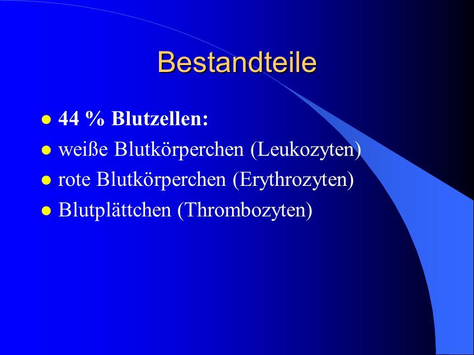 Bestandteile l 44 % Blutzellen: l weiße Blutkörperchen (Leukozyten) l rote Blutkörperchen (Erythrozyten) l Blutplättchen (Thrombozyten)