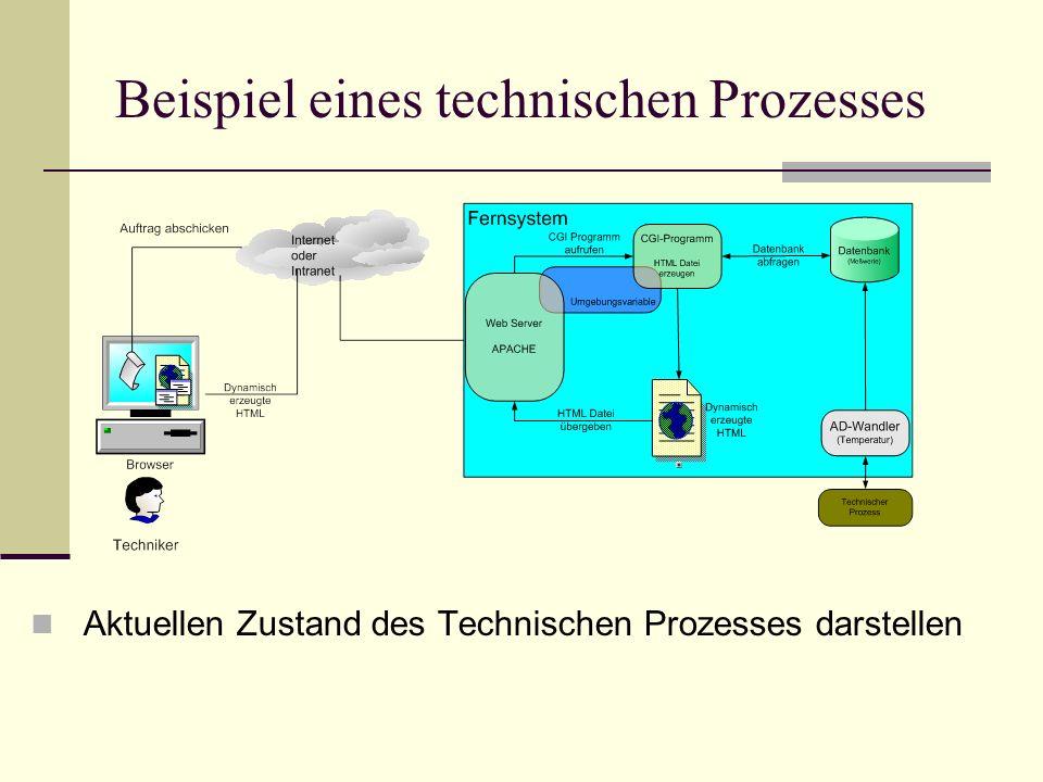 Beispiel eines technischen Prozesses Aktuellen Zustand des Technischen Prozesses darstellen