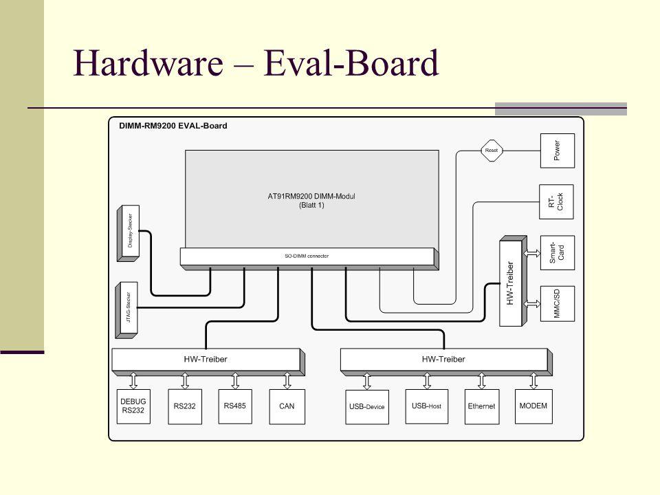 Hardware – Eval-Board