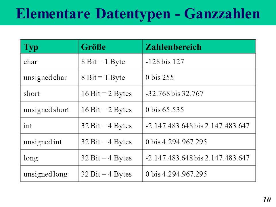 Elementare Datentypen - Ganzzahlen 10 TypGrößeZahlenbereich char8 Bit = 1 Byte-128 bis 127 unsigned char8 Bit = 1 Byte0 bis 255 short16 Bit = 2 Bytes-32.768 bis 32.767 unsigned short16 Bit = 2 Bytes0 bis 65.535 int32 Bit = 4 Bytes-2.147.483.648 bis 2.147.483.647 unsigned int32 Bit = 4 Bytes0 bis 4.294.967.295 long32 Bit = 4 Bytes-2.147.483.648 bis 2.147.483.647 unsigned long32 Bit = 4 Bytes0 bis 4.294.967.295