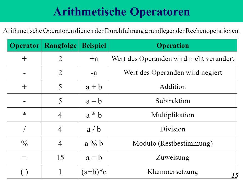 Arithmetische Operatoren 15 OperatorRangfolgeBeispielOperation +2+a Wert des Operanden wird nicht verändert -2-a Wert des Operanden wird negiert +5a + b Addition -5a – b Subtraktion *4a * b Multiplikation /4a / b Division %4a % b Modulo (Restbestimmung) =15a = b Zuweisung ( )1(a+b)*c Klammersetzung Arithmetische Operatoren dienen der Durchführung grundlegender Rechenoperationen.