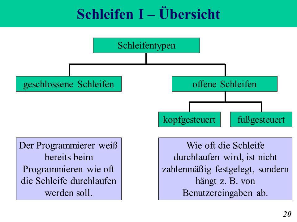Schleifen I – Übersicht 20 Schleifentypen geschlossene Schleifenoffene Schleifen kopfgesteuertfußgesteuert Der Programmierer weiß bereits beim Programmieren wie oft die Schleife durchlaufen werden soll.