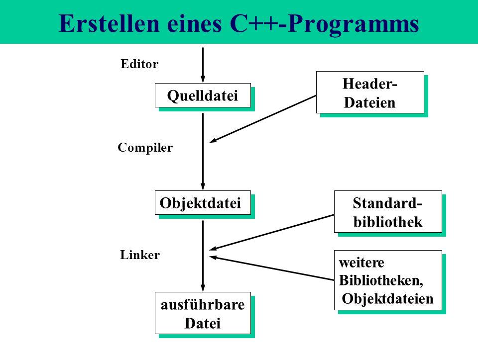 Erstellen eines C++-Programms Quelldatei Objektdatei ausführbare Datei Standard- bibliothek weitere Bibliotheken, Objektdateien weitere Bibliotheken, Objektdateien Header- Dateien Editor Compiler Linker