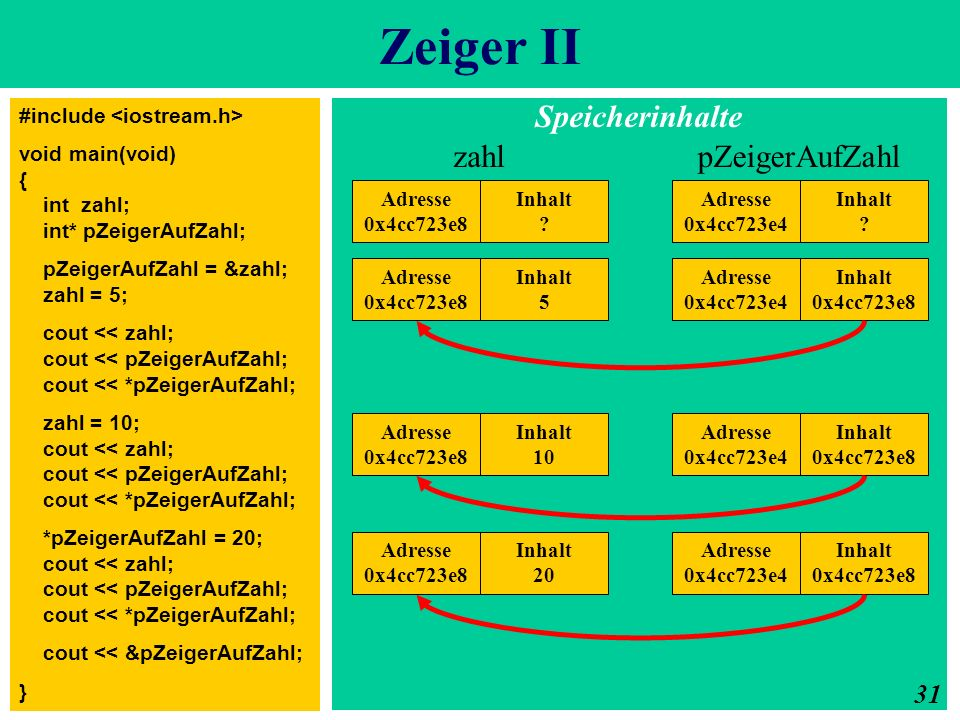 Zeiger II #include void main(void) { int zahl; int* pZeigerAufZahl; pZeigerAufZahl = &zahl; zahl = 5; cout << zahl; cout << pZeigerAufZahl; cout << *p