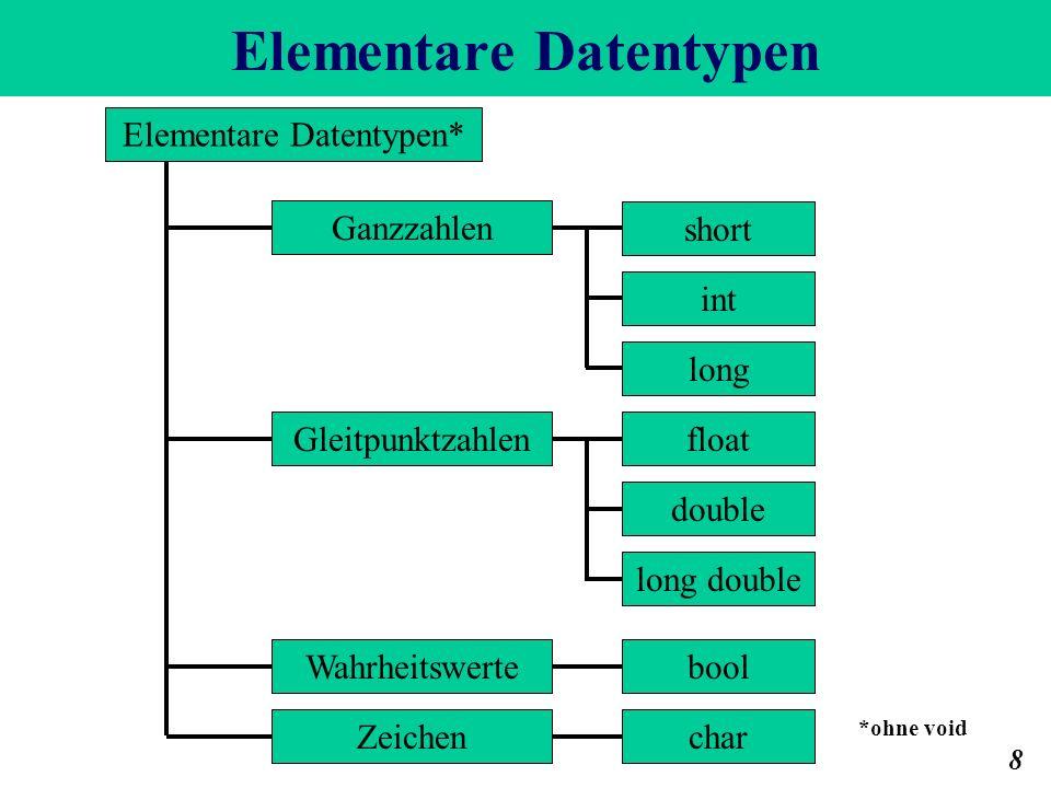 Elementare Datentypen 8 Gleitpunktzahlen long double double float Elementare Datentypen* Ganzzahlen short int long charZeichen Wahrheitswertebool *ohn