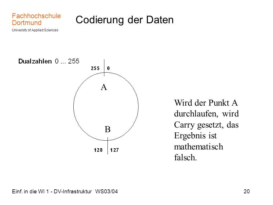 Fachhochschule Dortmund University of Applied Sciences Einf. in die WI 1 - DV-Infrastruktur WS03/0420 Codierung der Daten A B Wird der Punkt A durchla