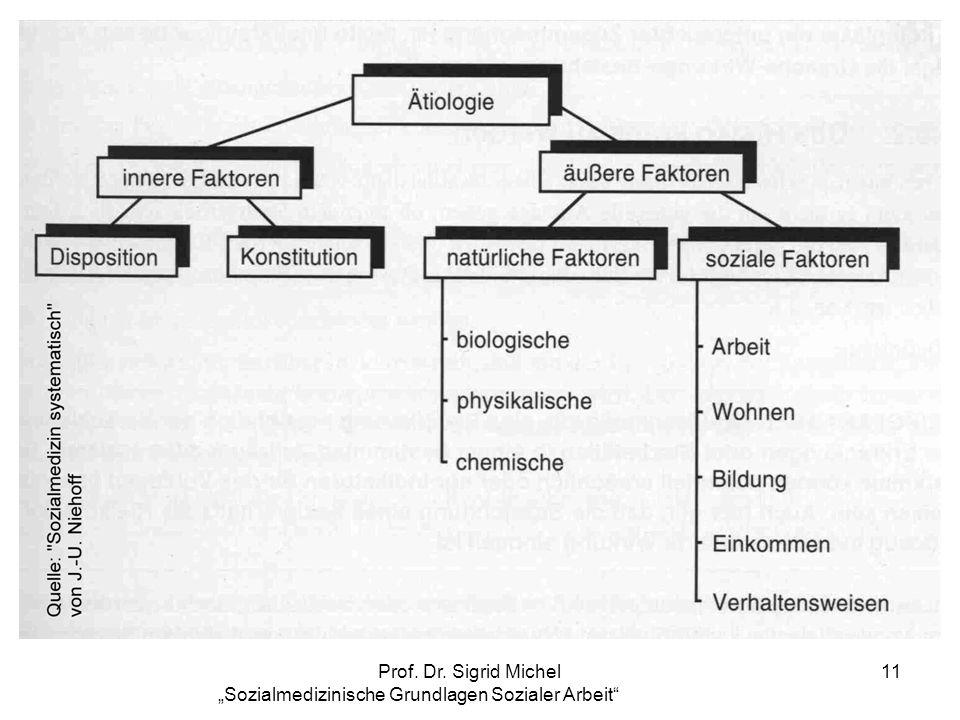 Prof. Dr. Sigrid Michel Sozialmedizinische Grundlagen Sozialer Arbeit 11
