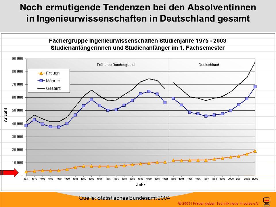 Noch ermutigende Tendenzen bei den Absolventinnen in Ingenieurwissenschaften in Deutschland gesamt 2003 | Frauen geben Technik neue Impulse e.V. Quell