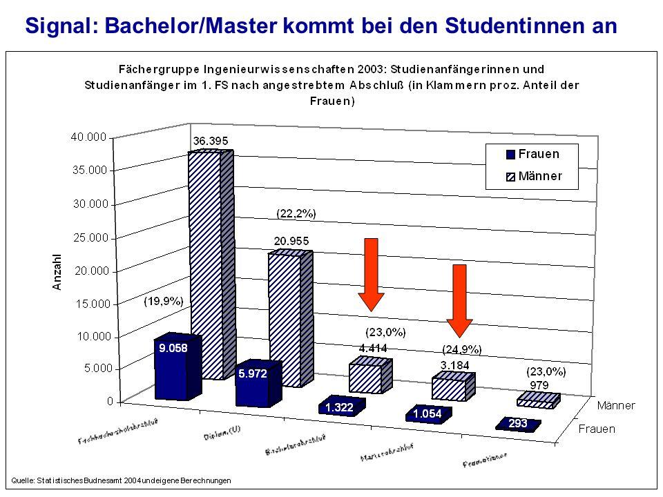 Signal: Bachelor/Master kommt bei den Studentinnen an