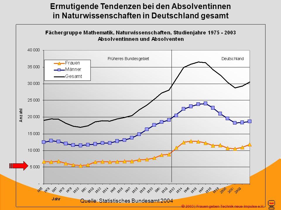 Ermutigende Tendenzen bei den Absolventinnen in Naturwissenschaften in Deutschland gesamt 2003 | Frauen geben Technik neue Impulse e.V. Quelle: Statis