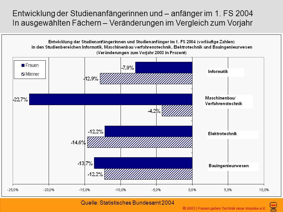 Entwicklung der Studienanfängerinnen und – anfänger im 1. FS 2004 In ausgewählten Fächern – Veränderungen im Vergleich zum Vorjahr 2003 | Frauen geben
