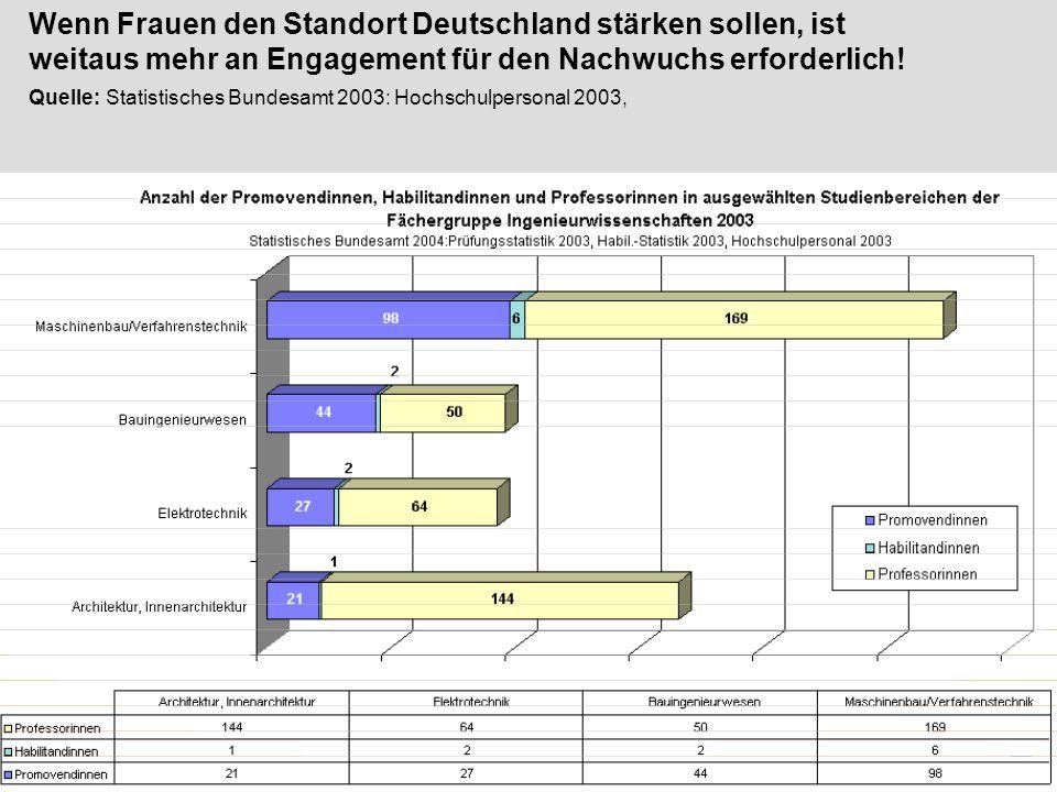 2003 | Frauen geben Technik neue Impulse e.V. Wenn Frauen den Standort Deutschland stärken sollen, ist weitaus mehr an Engagement für den Nachwuchs er