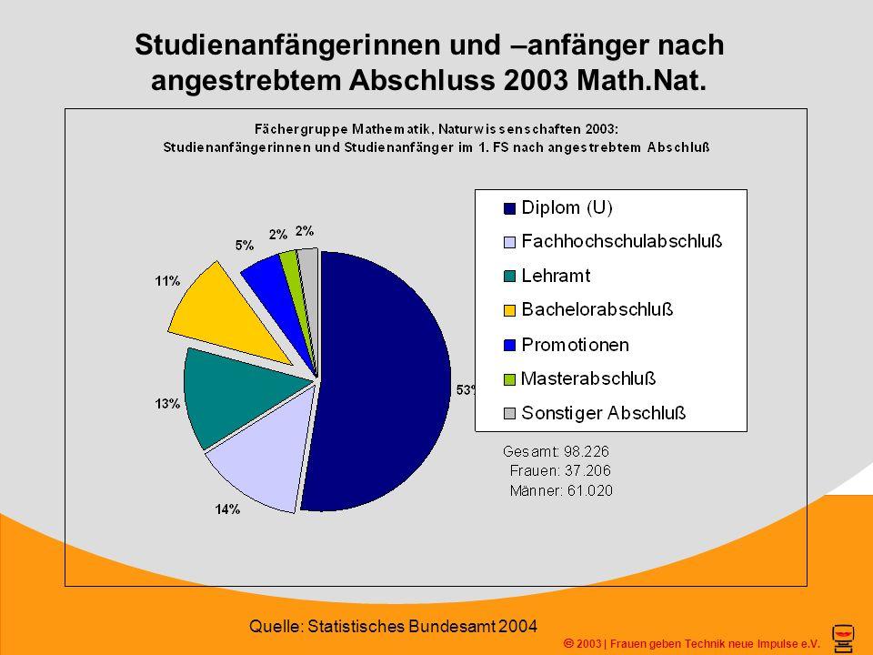 Studienanfängerinnen und –anfänger nach angestrebtem Abschluss 2003 Math.Nat. 2003 | Frauen geben Technik neue Impulse e.V. Quelle: Statistisches Bund