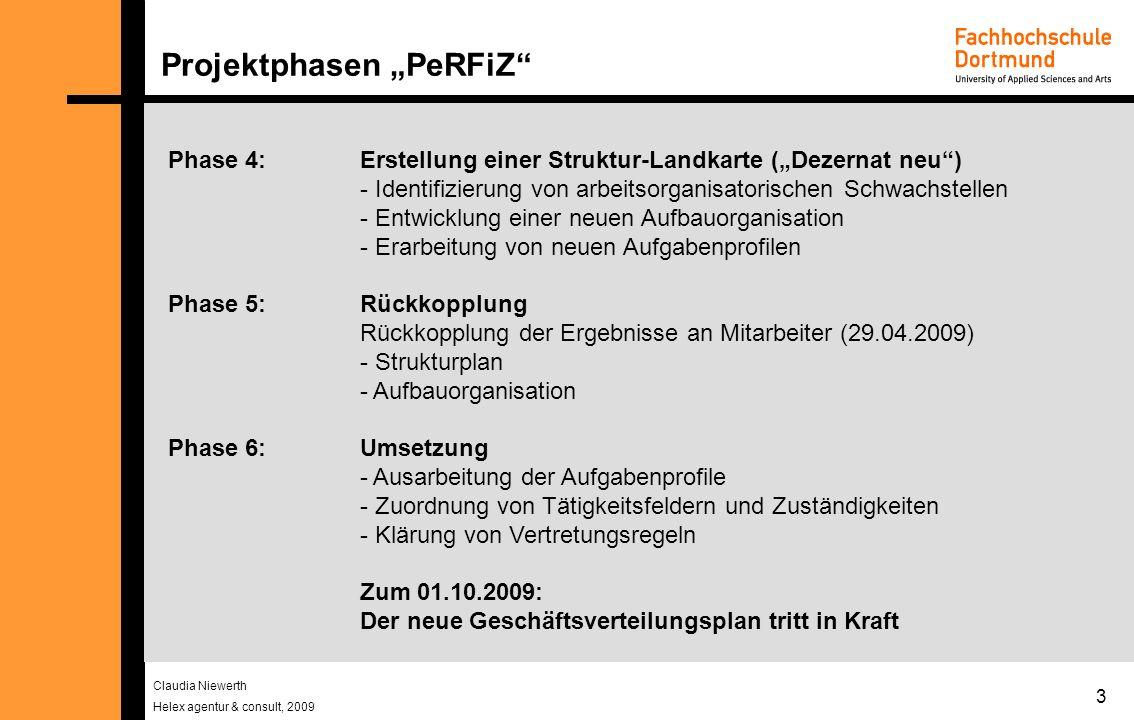 Claudia Niewerth Helex agentur & consult, 2009 3 Projektphasen PeRFiZ Phase 4: Erstellung einer Struktur-Landkarte (Dezernat neu) - Identifizierung von arbeitsorganisatorischen Schwachstellen - Entwicklung einer neuen Aufbauorganisation - Erarbeitung von neuen Aufgabenprofilen Phase 5: Rückkopplung Rückkopplung der Ergebnisse an Mitarbeiter (29.04.2009) - Strukturplan - Aufbauorganisation Phase 6:Umsetzung - Ausarbeitung der Aufgabenprofile - Zuordnung von Tätigkeitsfeldern und Zuständigkeiten - Klärung von Vertretungsregeln Zum 01.10.2009: Der neue Geschäftsverteilungsplan tritt in Kraft