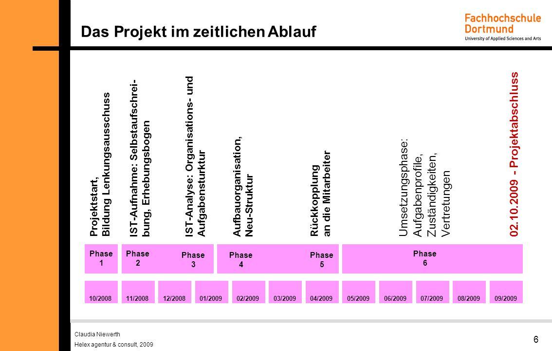 Claudia Niewerth Helex agentur & consult, 2009 6 Das Projekt im zeitlichen Ablauf 10/200811/200812/200801/200902/200903/200904/200905/200906/200907/200908/200909/2009 Projektstart, Bildung Lenkungsausschuss IST-Aufnahme: Selbstaufschrei- bung, Erhebungsbogen Aufbauorganisation, Neu-Struktur Umsetzungsphase: Aufgabenprofile, Zuständigkeiten, Vertretungen Phase 1 Phase 2 Phase 5 Phase 6 Rückkopplung an die Mitarbeiter Phase 3 IST-Analyse: Organisations- und Aufgabensturktur Phase 4 02.10.2009 - Projektabschluss