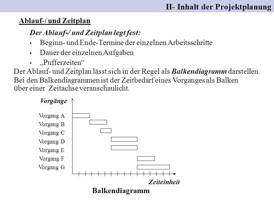 II- Inhalt der Projektplanung Ablauf-/ und Zeitplan Der Ablauf-/ und Zeitplan legt fest: Beginn- und Ende-Termine der einzelnen Arbeitsschritte Dauer