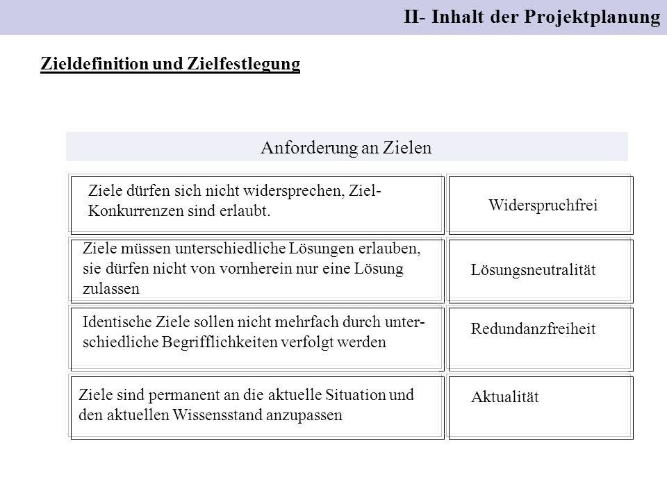 II- Inhalt der Projektplanung Zieldefinition und Zielfestlegung vertikalen Logik (Superziel, Oberziel, Projektziel, Teilziele, Maßnahmen zu den einzelnen Teilzielen) horizontalen Logik Legen Sie die Teilziele fest.