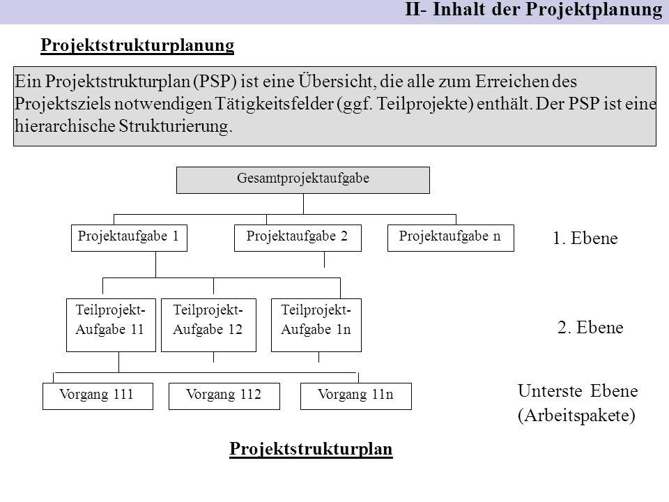 Projektstrukturplanung II- Inhalt der Projektplanung Ein Projektstrukturplan (PSP) ist eine Übersicht, die alle zum Erreichen des Projektsziels notwen
