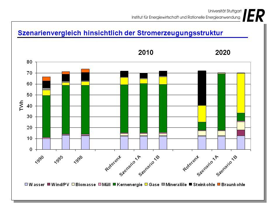 Szenarienvergleich hinsichtlich der Stromerzeugungsstruktur 20102020