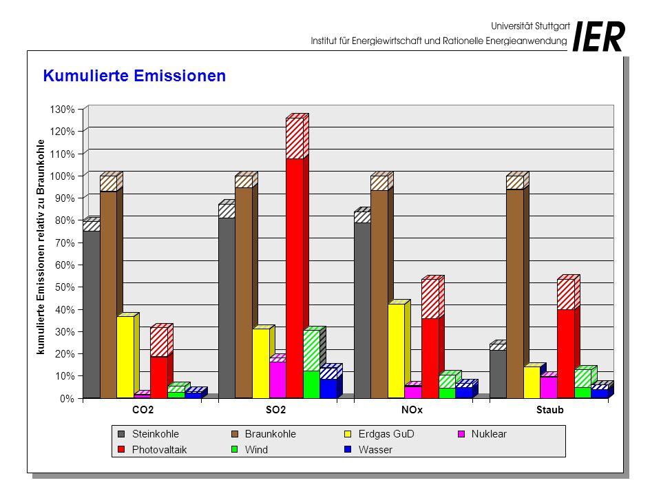 Gesundheitsrisiken *) *) durchschnittliche spezifische Gesundheitsrisiken für das Gebiet der Bundesrepublik Deutschland