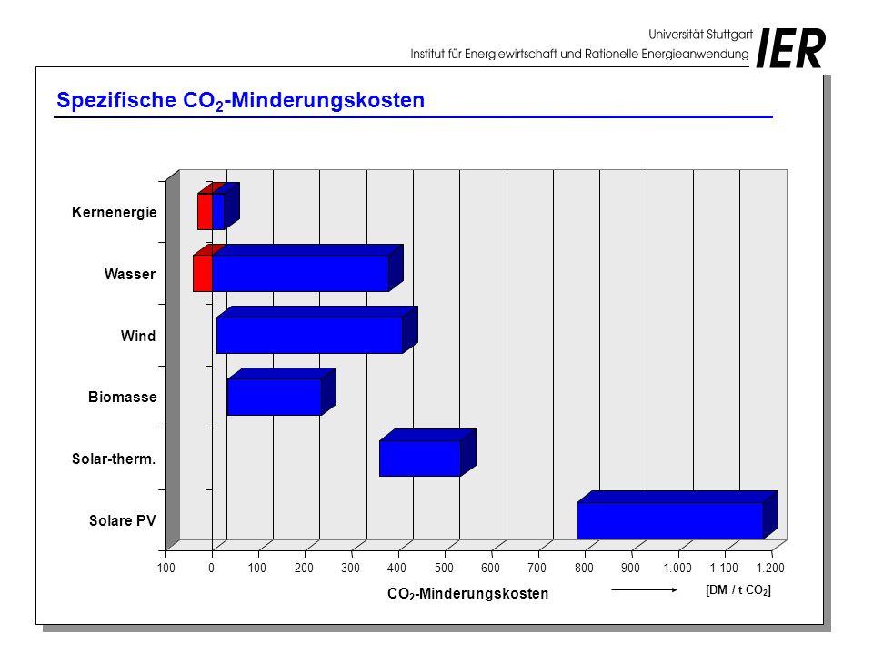 Spezifische CO 2 -Minderungskosten