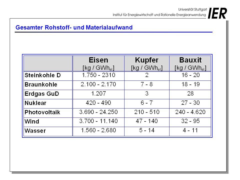 Gesamter Rohstoff- und Materialaufwand
