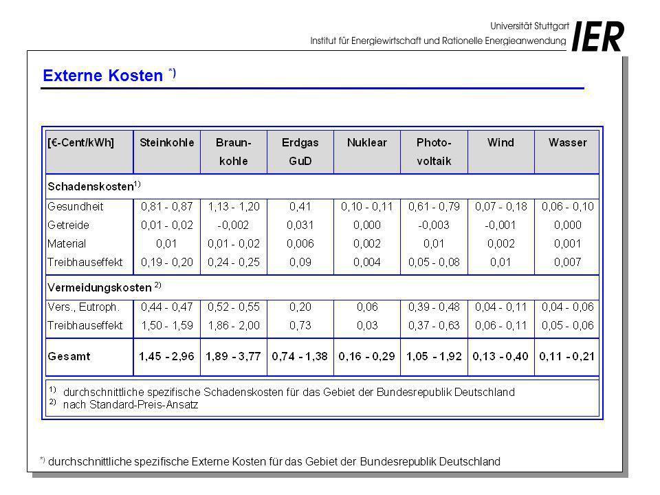 Externe Kosten *) *) durchschnittliche spezifische Externe Kosten für das Gebiet der Bundesrepublik Deutschland