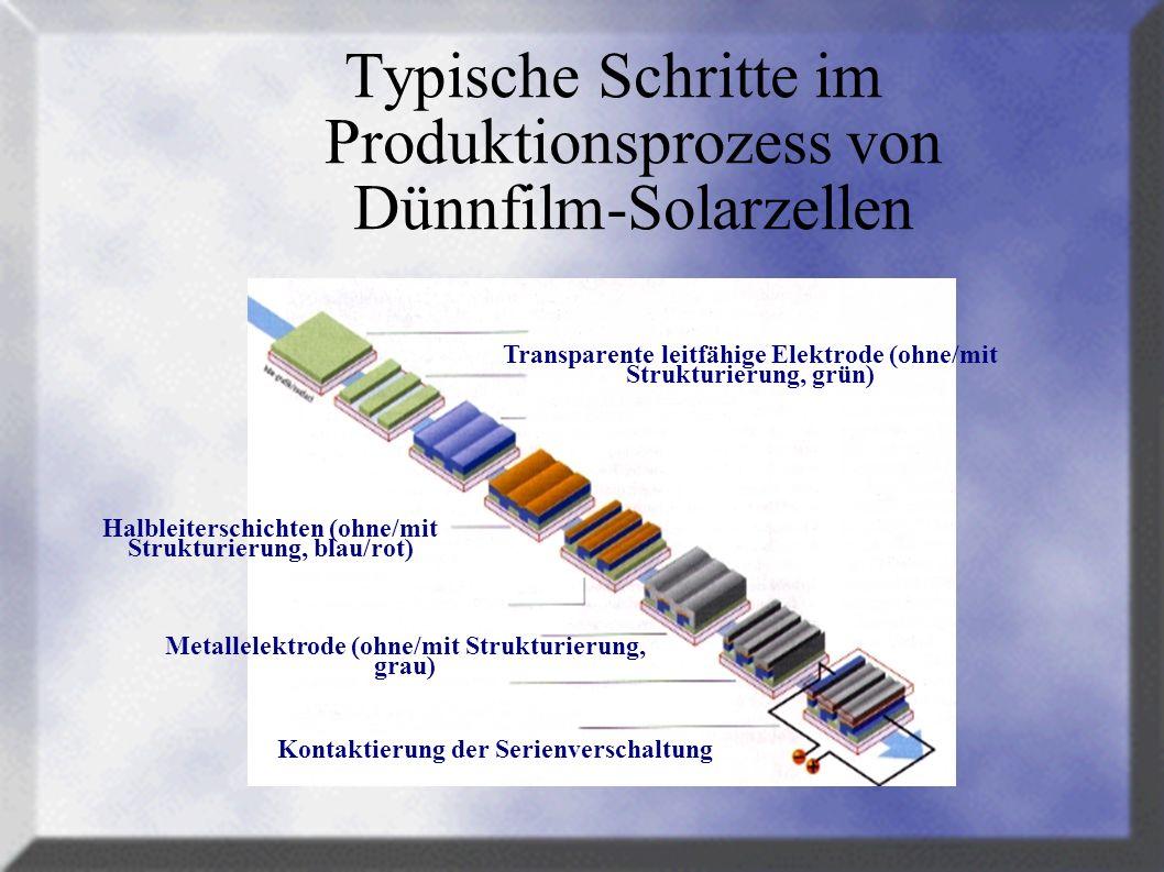 Typische Schritte im Produktionsprozess von Dünnfilm-Solarzellen Transparente leitfähige Elektrode (ohne/mit Strukturierung, grün) Halbleiterschichten