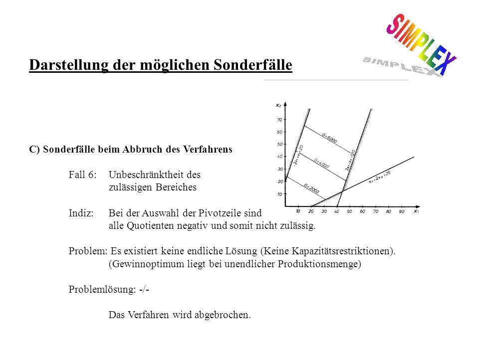 C) Sonderfälle beim Abbruch des Verfahrens Fall 6:Optimum liegt nicht in einer Ecke, sondern auf einer Geraden (Kapazitätsrestriktion) Indiz:Eine Nebenbedingung ist von der Gewinngleichung linear abhängig.