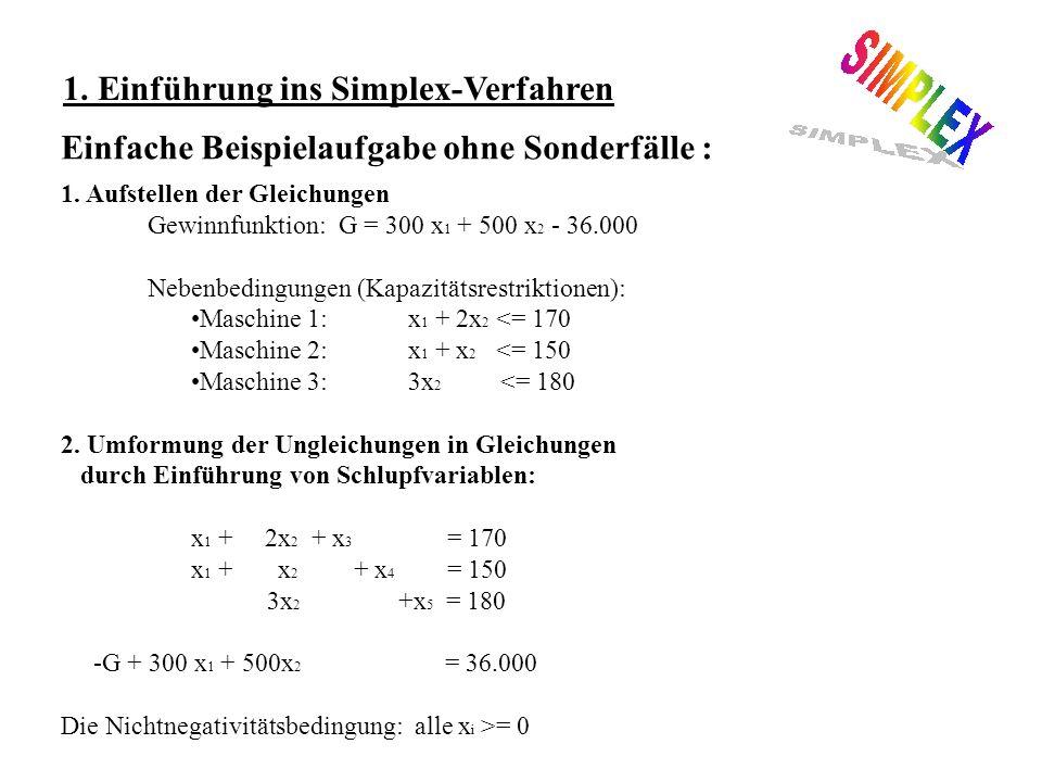 1.Einführung ins Simplex-Verfahren Einfache Beispielaufgabe ohne Sonderfälle : 1.