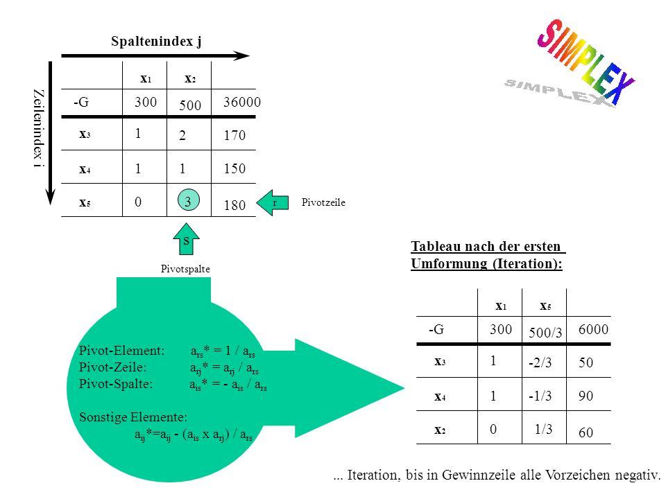 Pivot-Element: a rs * = 1 / a rs Pivot-Zeile: a rj * = a rj / a rs Pivot-Spalte: a is * = - a is / a rs Sonstige Elemente: a ij *=a ij - (a is x a rj ) / a rs Pivotspalte s r Pivotzeile Zeilenindex i 36000-G x3x3 x4x4 x5x5 x1x1 x2x2 300 1702 1 15011 180 30 500 Spaltenindex j -G x3x3 x4x4 x2x2 x1x1 x5x5 300 50-2/3 1 90-1/31 60 1/30 500/3 6000 Tableau nach der ersten Umformung (Iteration):...
