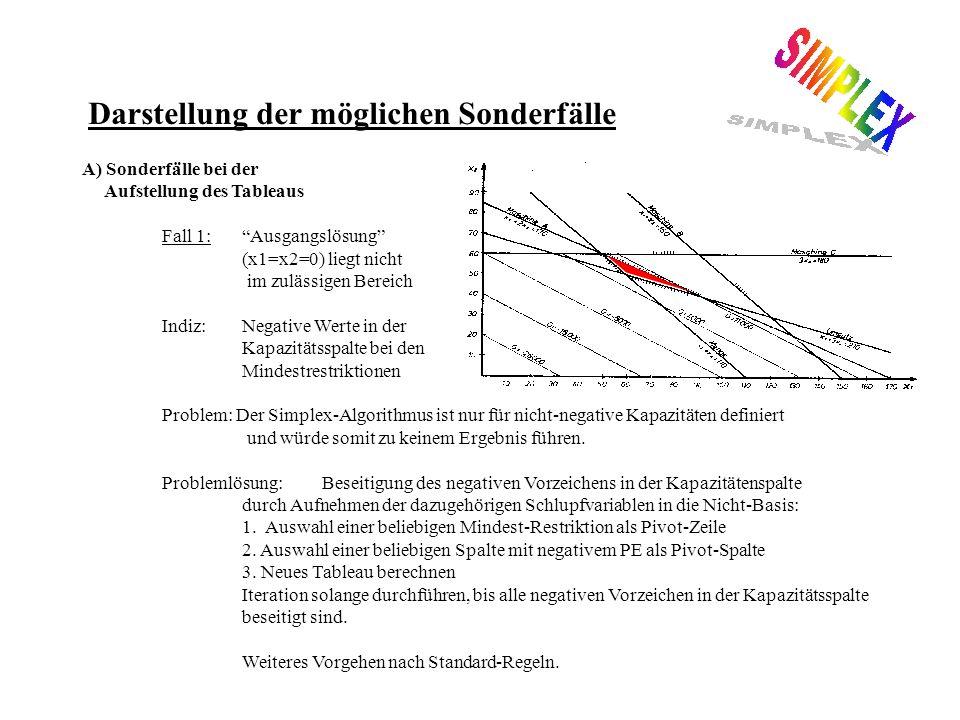 Darstellung der möglichen Sonderfälle A) Sonderfälle bei der Aufstellung des Tableaus Fall 1:Ausgangslösung (x1=x2=0) liegt nicht im zulässigen Bereich Indiz: Negative Werte in der Kapazitätsspalte bei den Mindestrestriktionen Problem: Der Simplex-Algorithmus ist nur für nicht-negative Kapazitäten definiert und würde somit zu keinem Ergebnis führen.