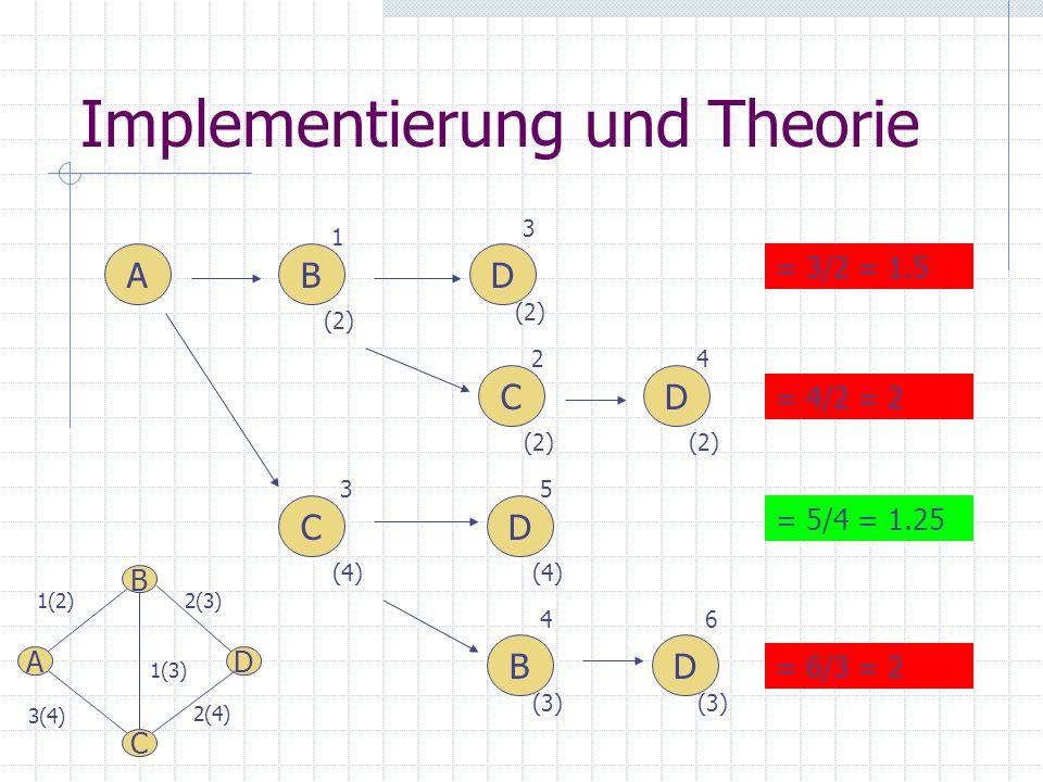 Implementierung und Theorie ABD CD BD DC = 3/2 = 1.5 = 4/2 = 2 = 5/4 = 1.25 = 6/3 = 2 4 (3) 1 (2) 3 (2) 3 (4) 2 (2) 6 (3) 5 (4) 4 (2) 2(4) DA C B 3(4)