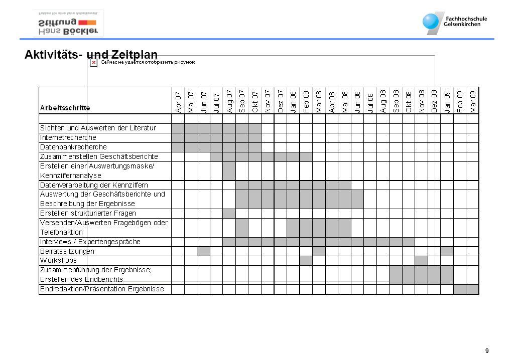 999 Aktivitäts- und Zeitplan