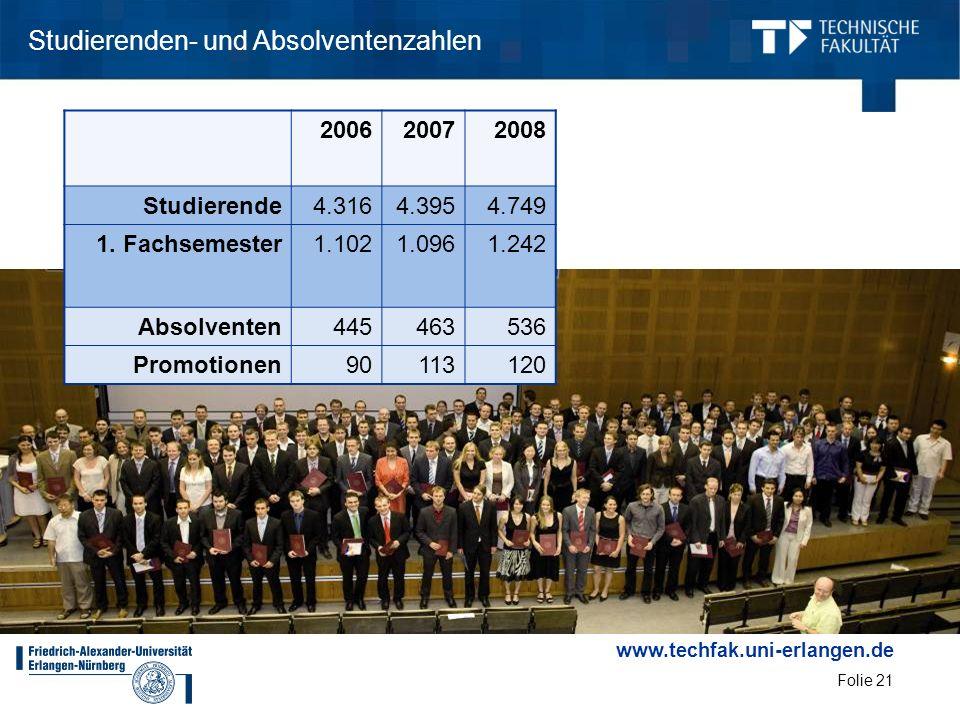 www.techfak.uni-erlangen.de Folie 21 Studierenden- und Absolventenzahlen 200620072008 Studierende4.3164.3954.749 1. Fachsemester1.1021.0961.242 Absolv