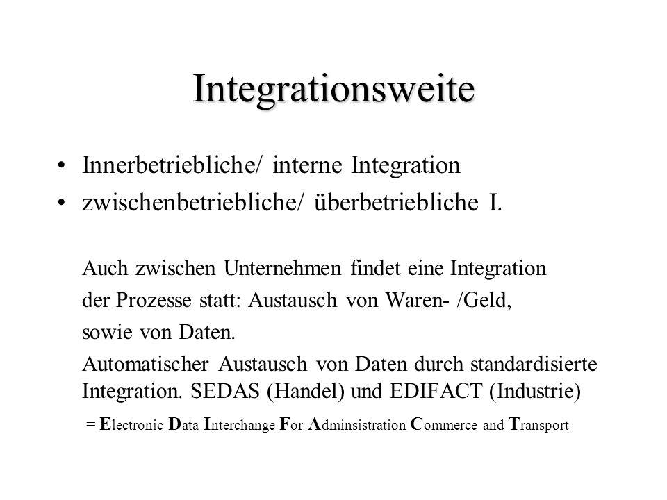 Integrationsweite Innerbetriebliche/ interne Integration zwischenbetriebliche/ überbetriebliche I. Auch zwischen Unternehmen findet eine Integration d